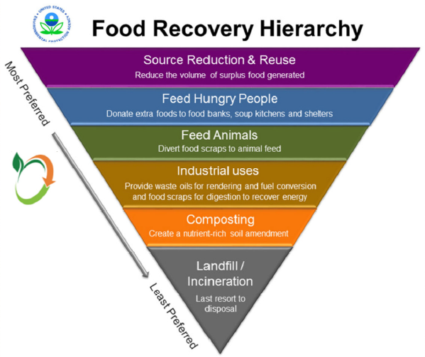 food recovery heirarchy.PNG