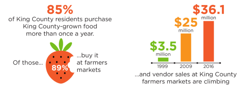 farmers markets blog post.PNG