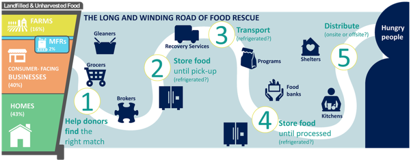 food rescue map